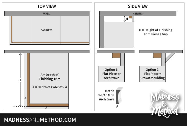 install-trim-above-cabinets-diagram